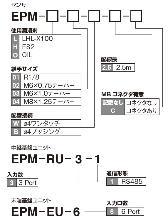 EPM (End Point Monitor) 型式表示方法